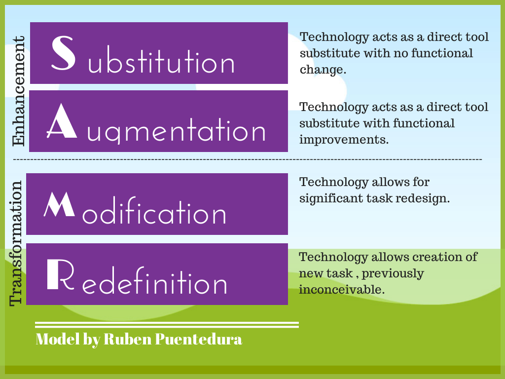 The Samr Model Of Technology Integration In The Classroom