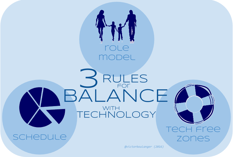 3 Rules to Balance Technology - Infographics