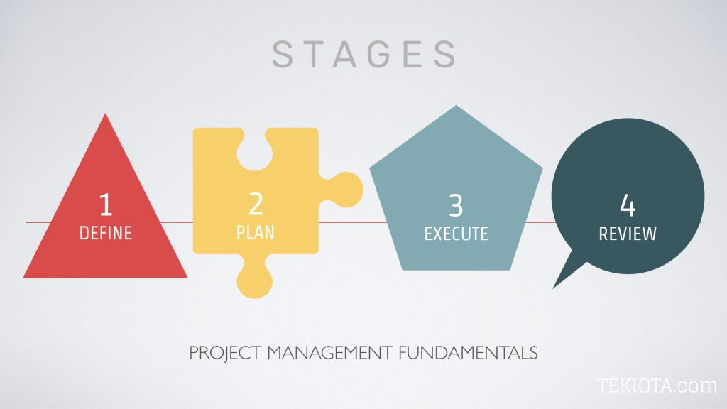 Project Management Fundamentals Stages